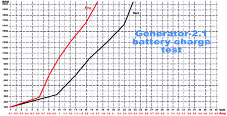 generator 1.2 battery charge test