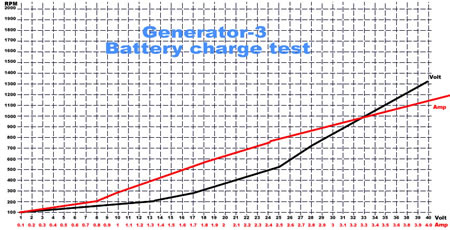 Generator-3 battery charge test